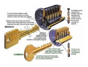 Medeco High Security Lock